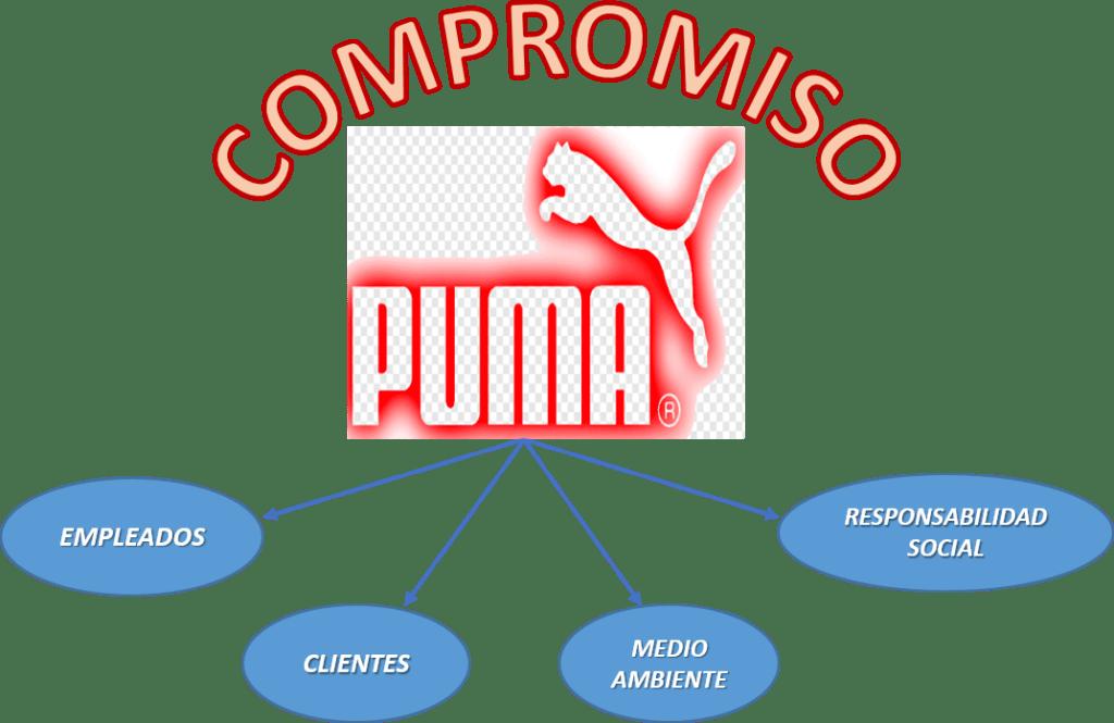 Código Ética Puma